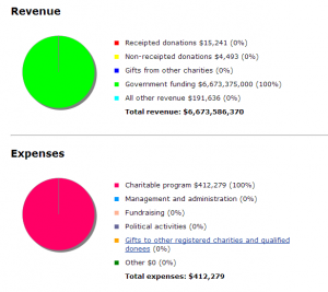 ManitobaEco Network 2012 Expenses