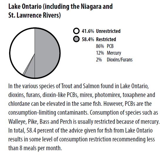 Safe but Toxic Ontario Fish